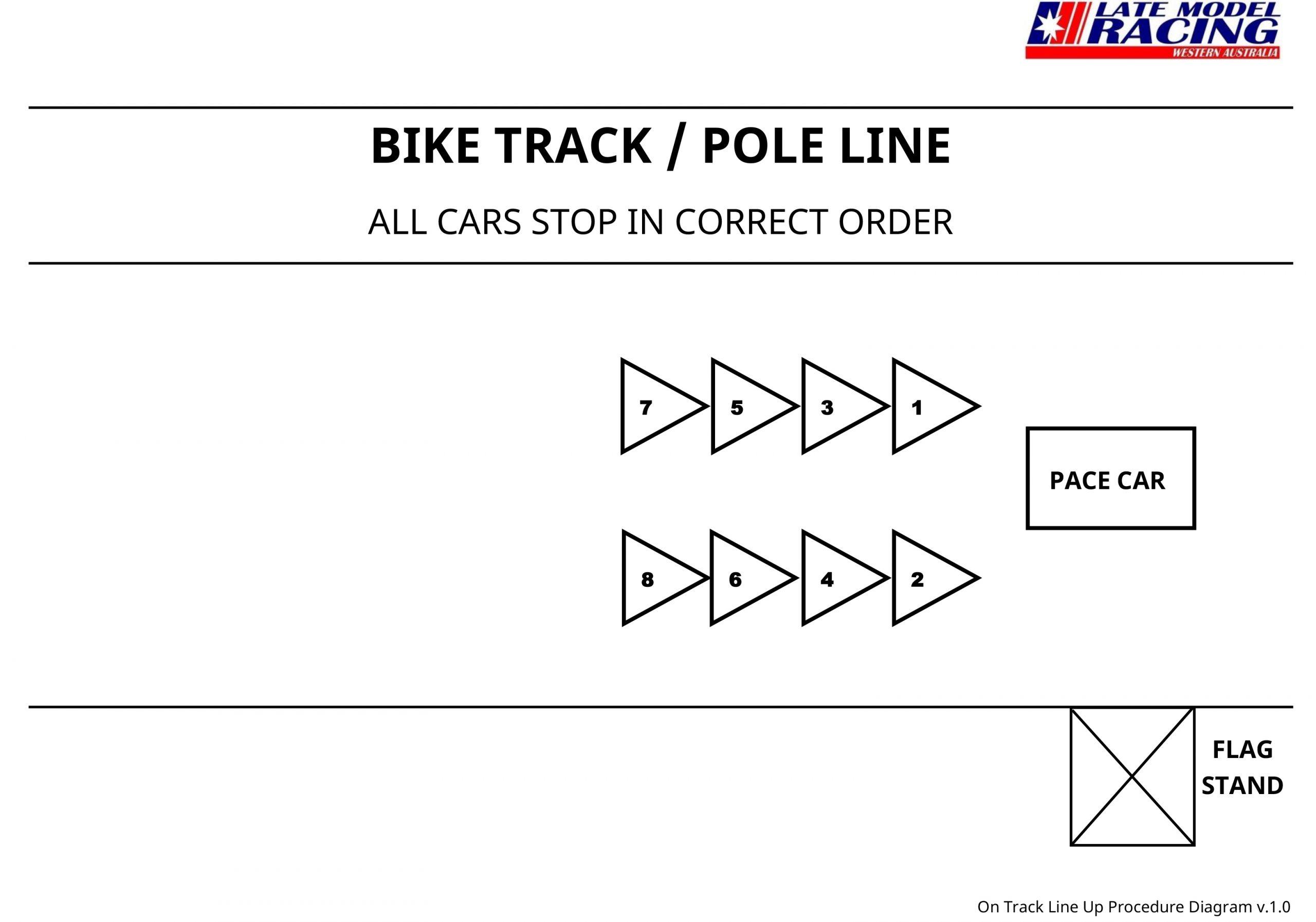On Track Line Up Procedure Diagram