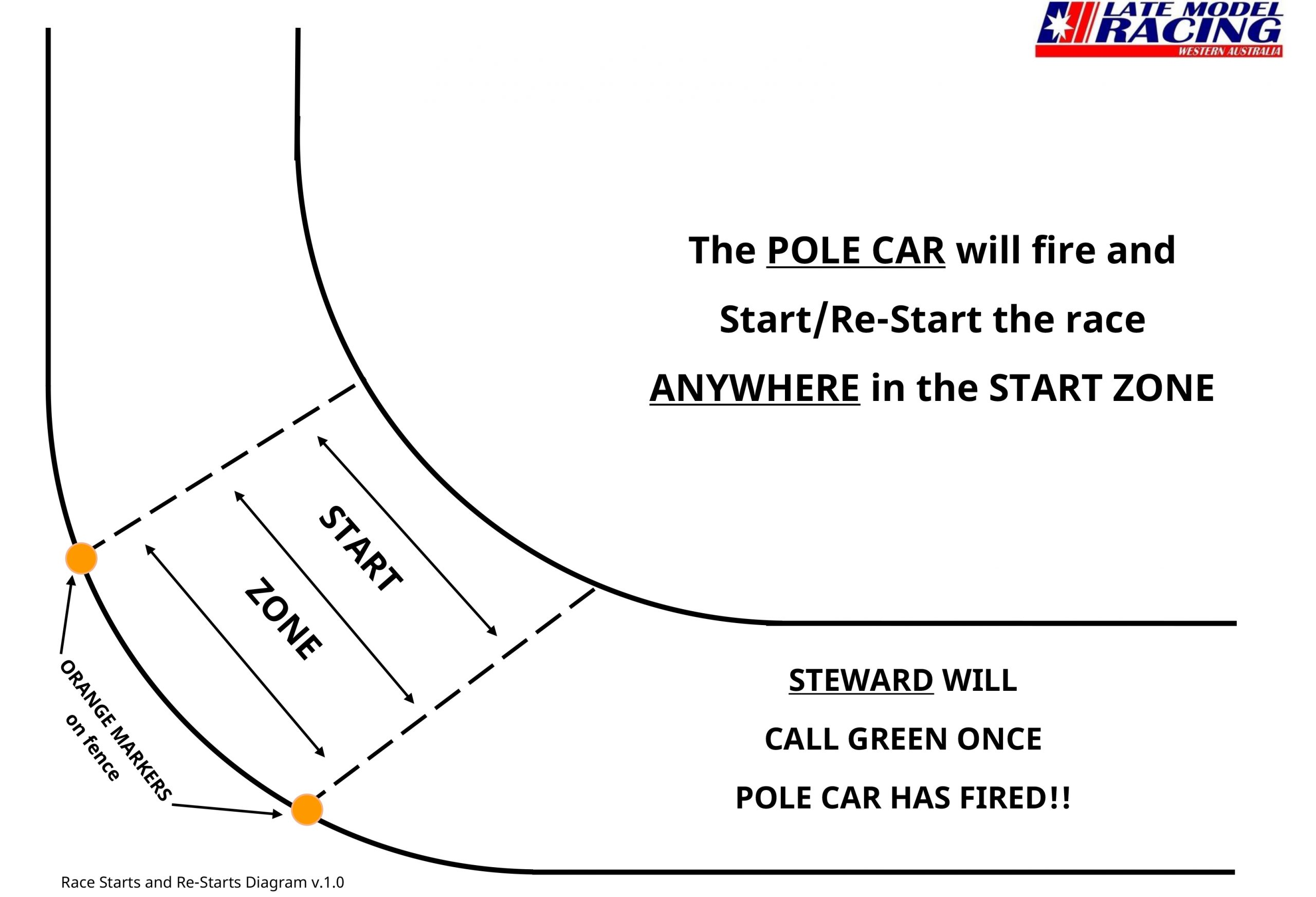 Race Starts and Re-Starts Diagram