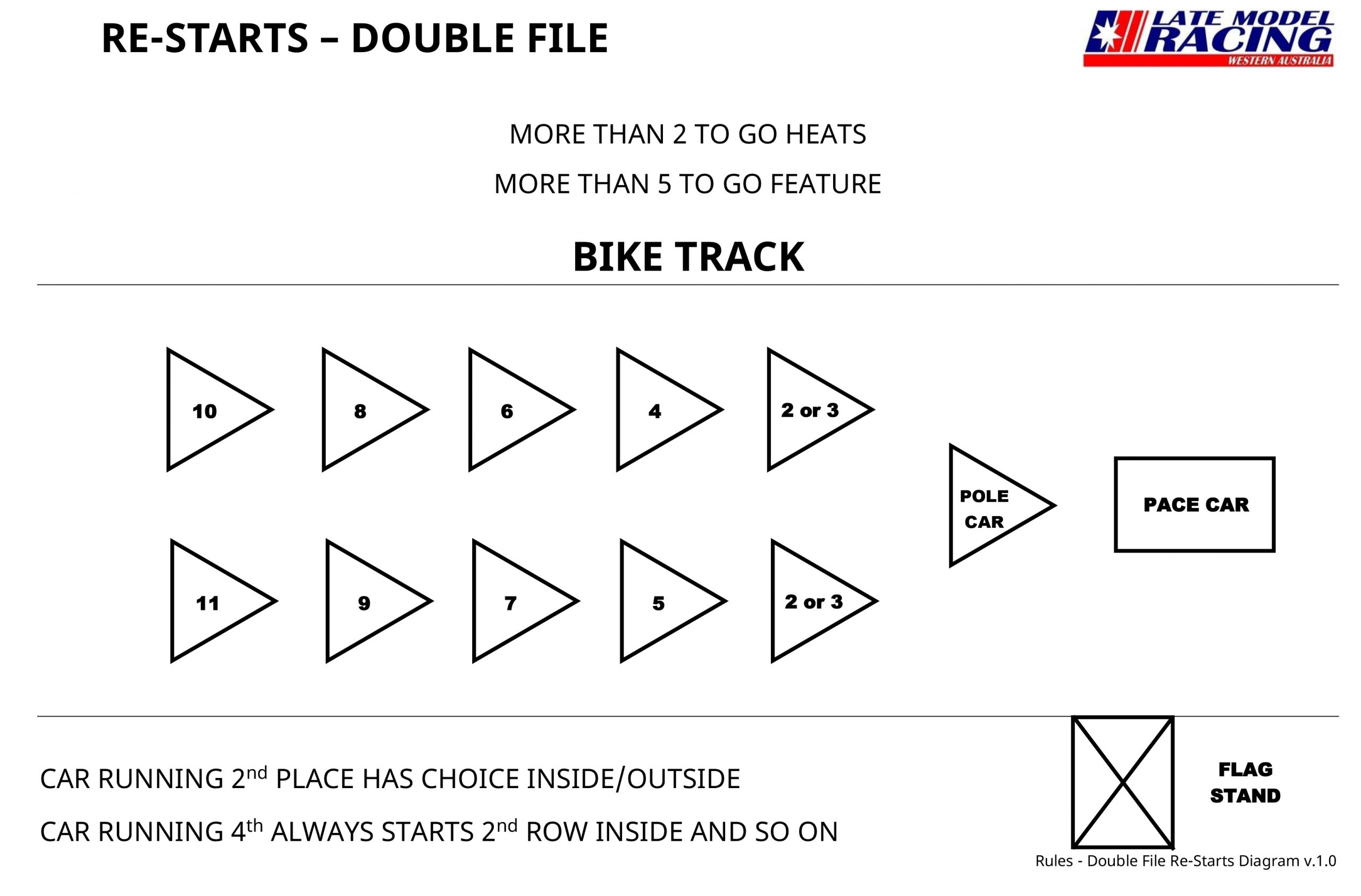 Rules - Double File Re-Starts Diagram